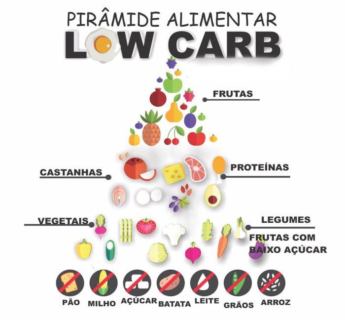 pirâmide low carb